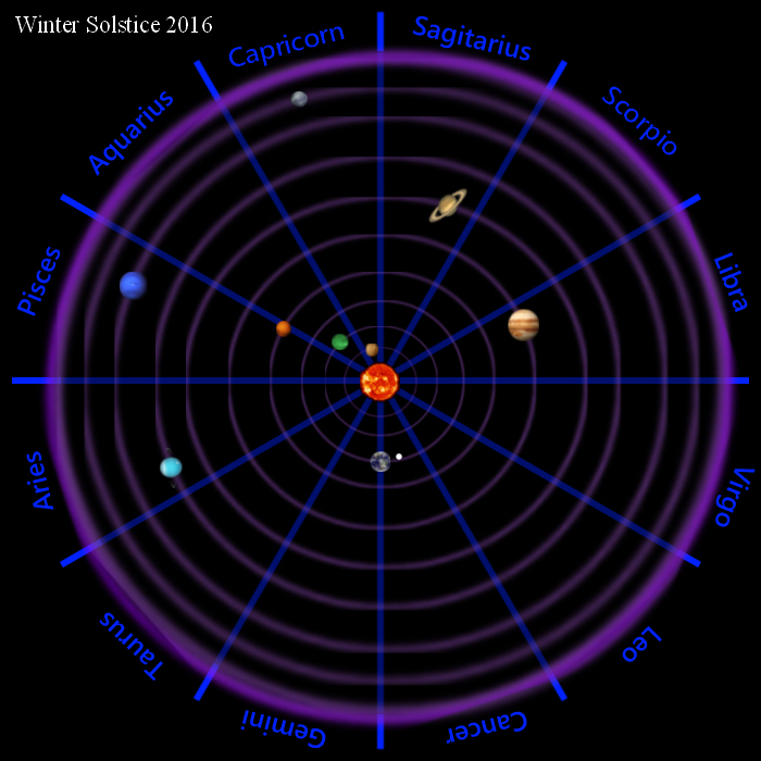 Graphic Simulation of Positions in the Orbit of Earth around the Sun